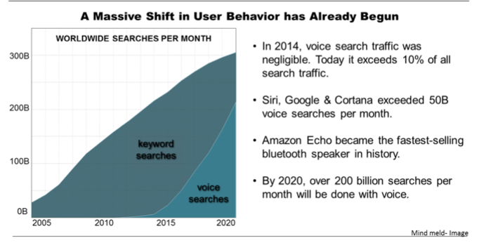 Voice Is the New OS: Getting Ready for the A.I. First World