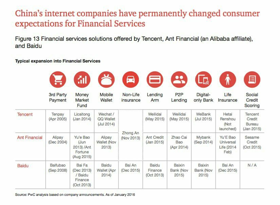 FinTech in China: A 53-Point Summary