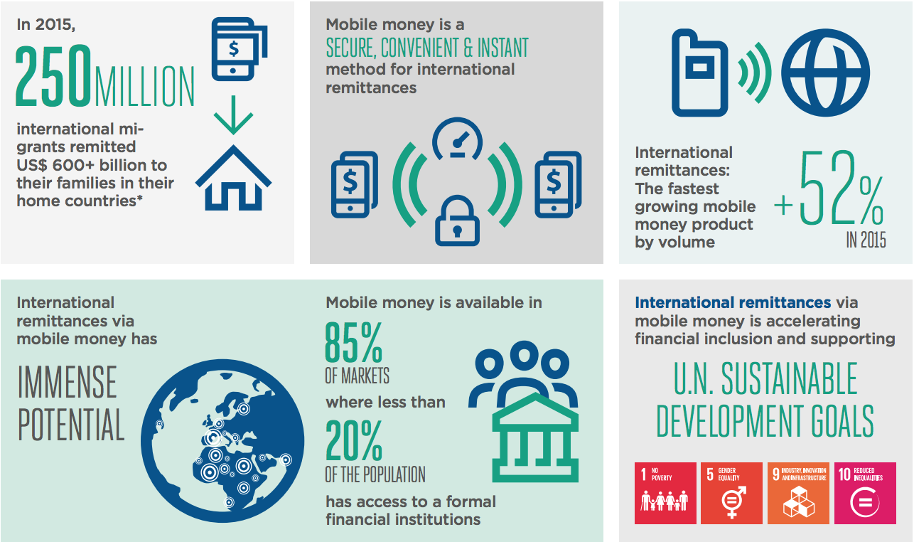 The Role of Mobile Money in Democratizing International Remittances and Driving Financial Inclusion
