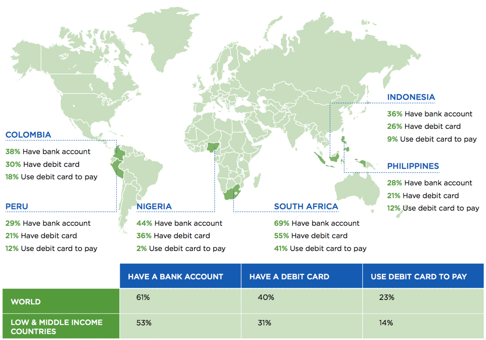 39% of the World's Population Does Not Have a Bank Account