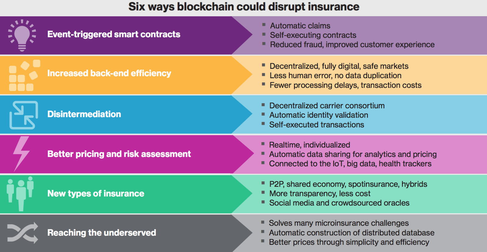 Blockchain-Powered Revolution in the Insurance Industry