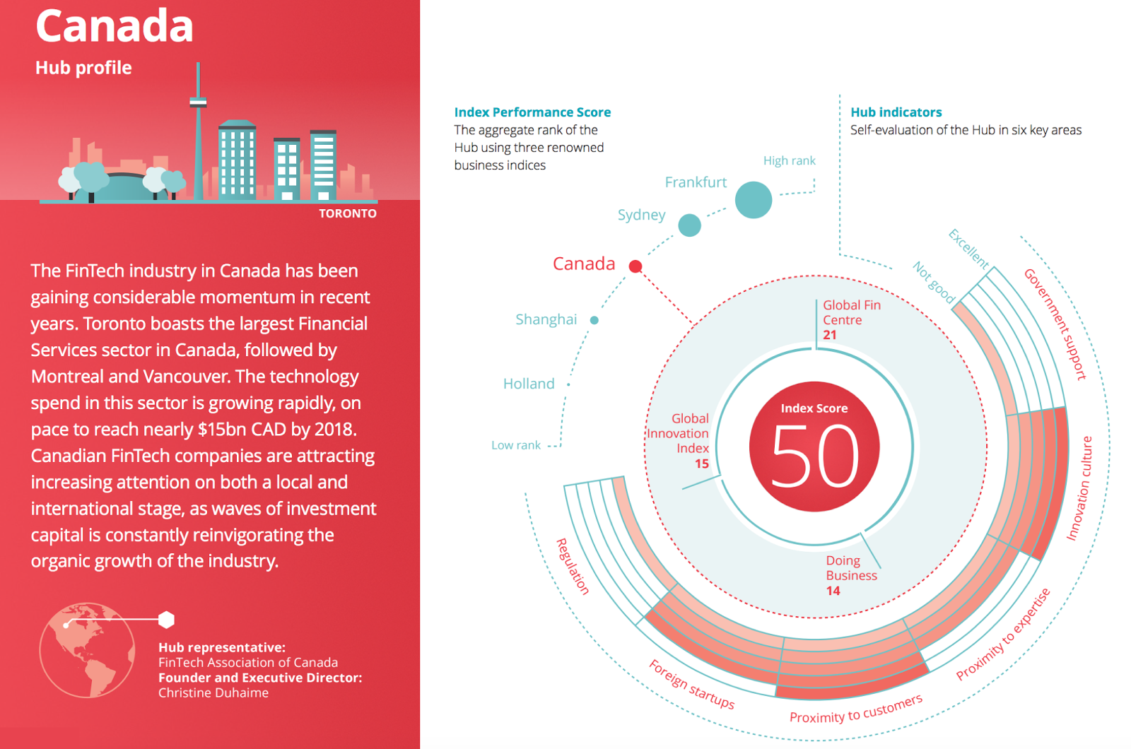 Canada is One of the Best Markets to Build and Test Innovative FinTech Solutions