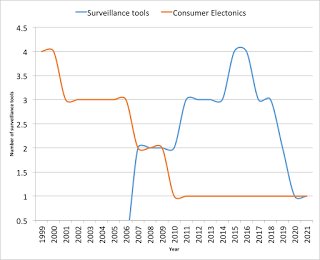 Surveillance Tech: Have We Reached the iPhone Moment?