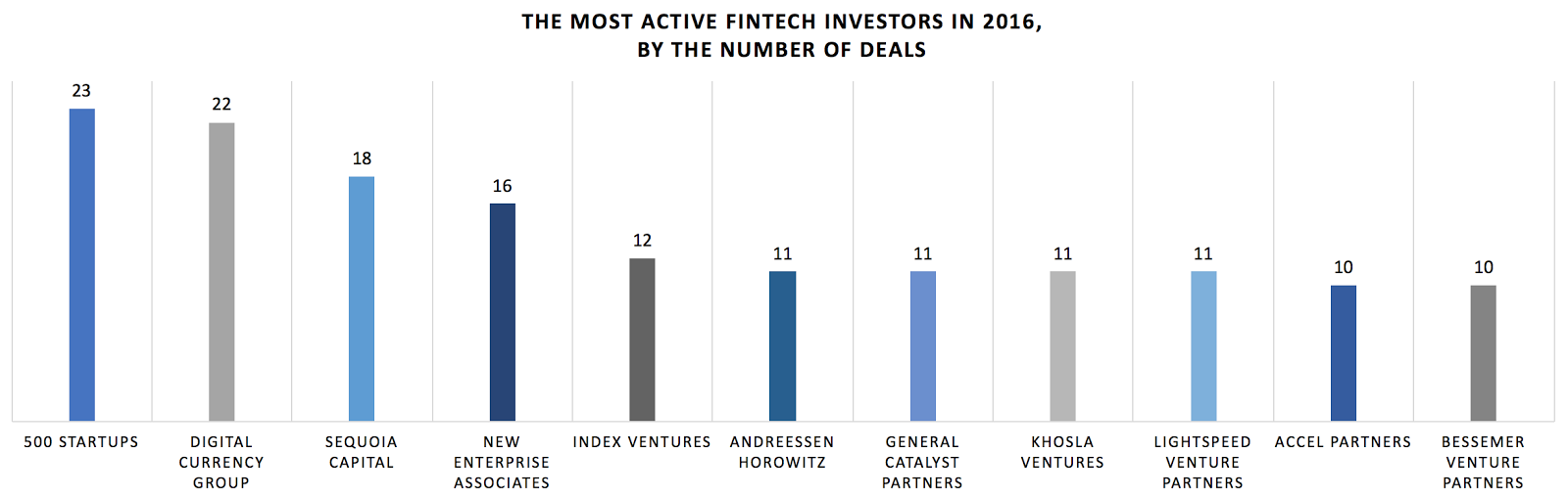 Global FinTech Funding Reached $36 Billion in 2016 with Payments Companies Securing 40% of Total Funds