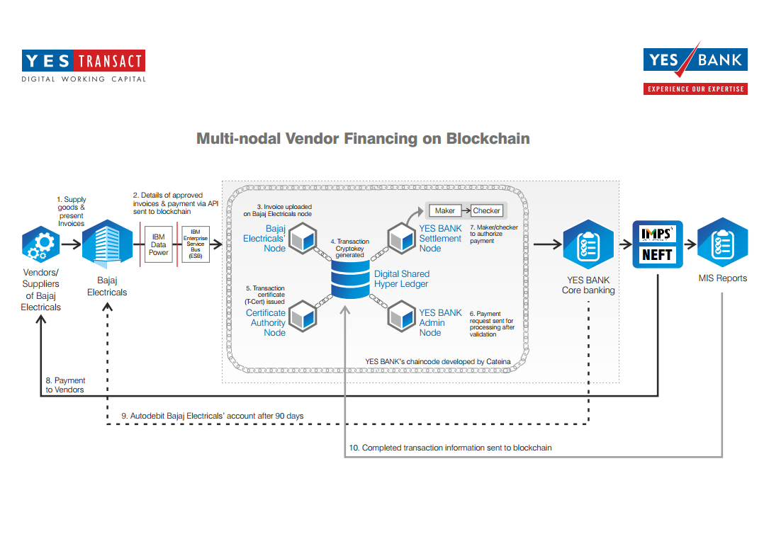 DLT in Supply Chain Financing, YES Bank's Pilot – an Analysis.