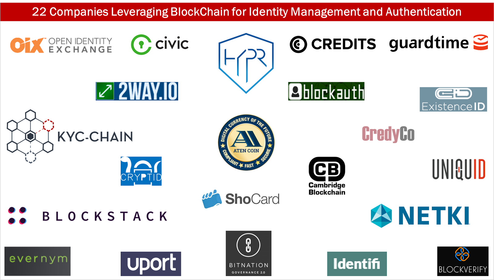 21 Companies Leveraging Blockchain for Identity Management and Authentication