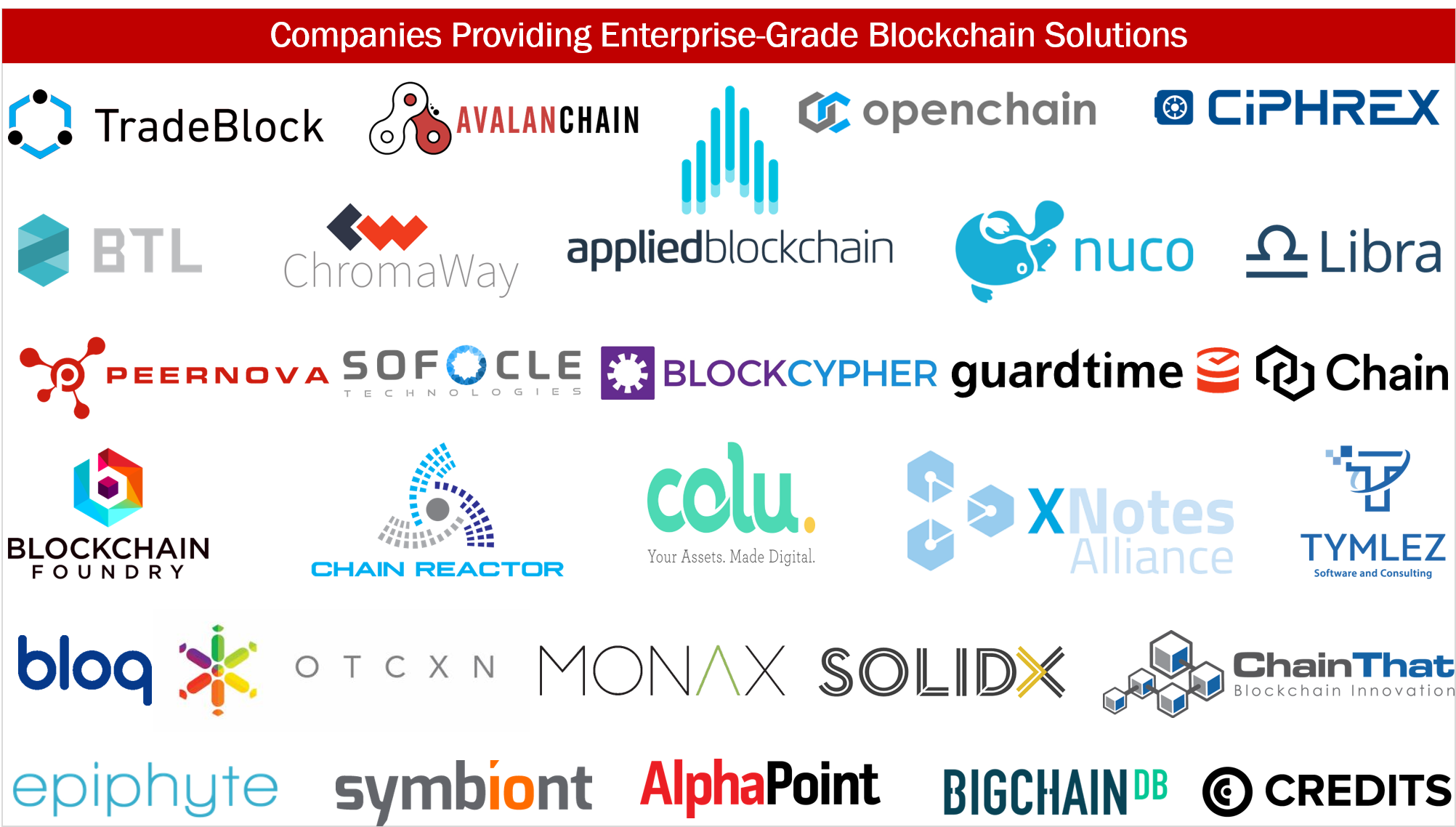 30 Companies Providing Enterprise-Grade Blockchain Solutions