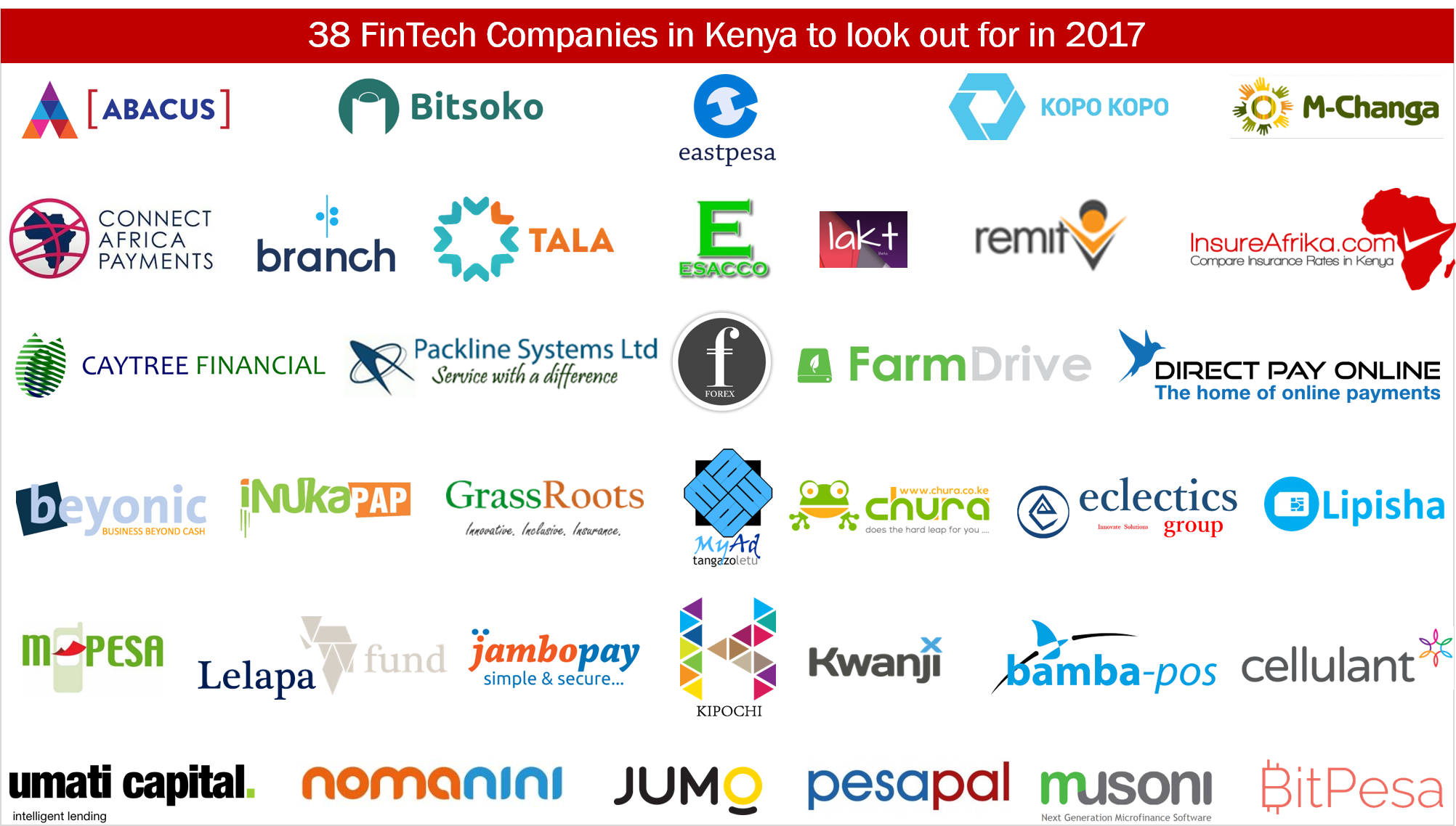 38 FinTech Companies in Kenya to Look out for in 2017