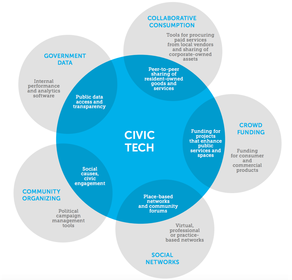 Civic Tech & GovTech: An Overlooked Lucrative Opportunity for Technology Startups
