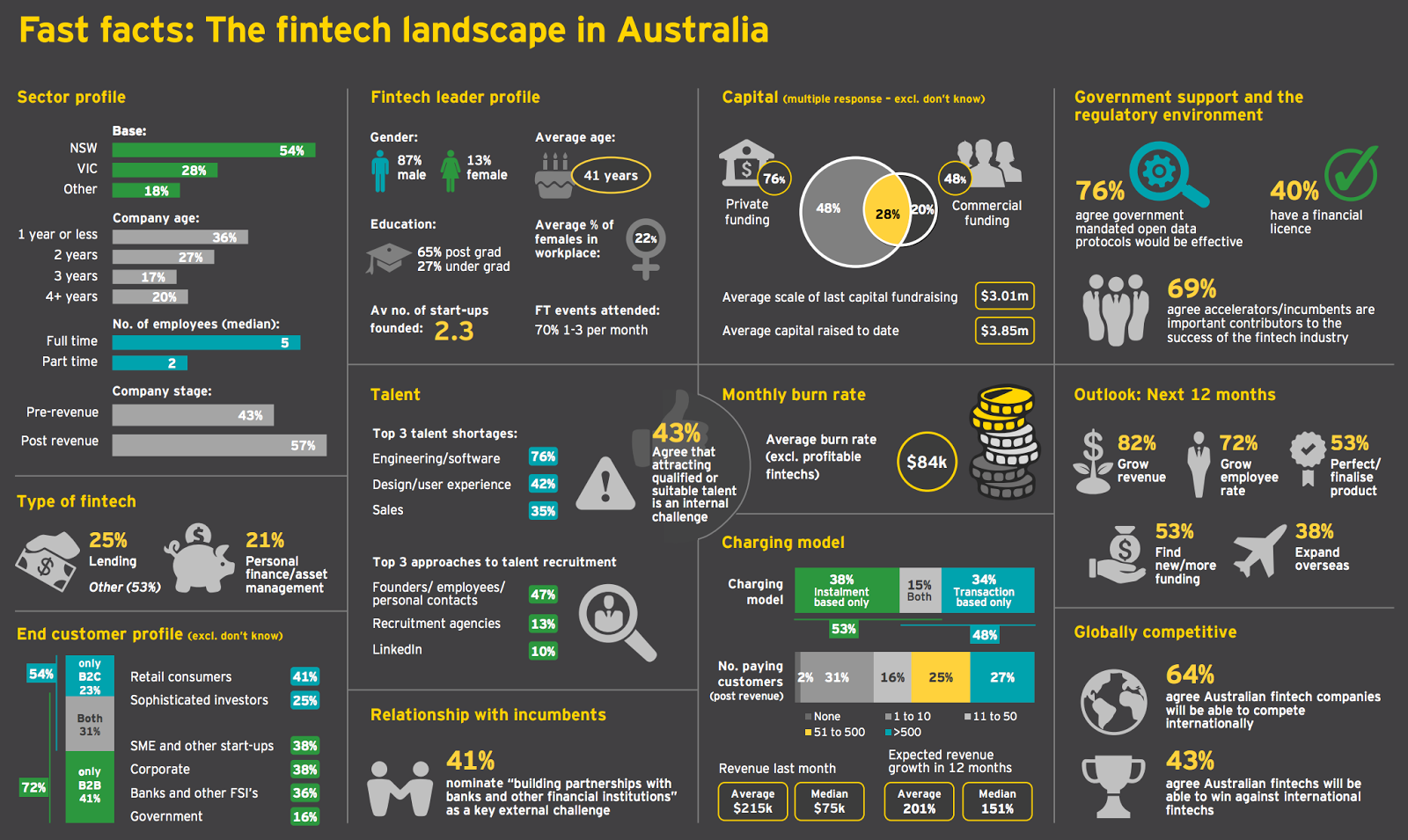 Unique Strengths of Australia's Formal Financial System and Corresponding Opportunities for the FinTech Community