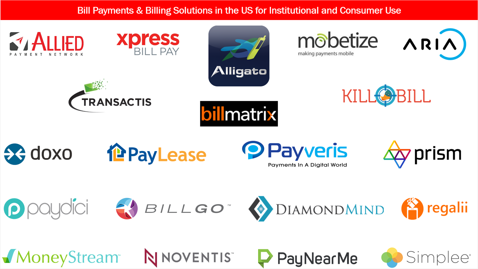 Bill Payments & Billing Solutions in the US for Institutional and Consumer Use