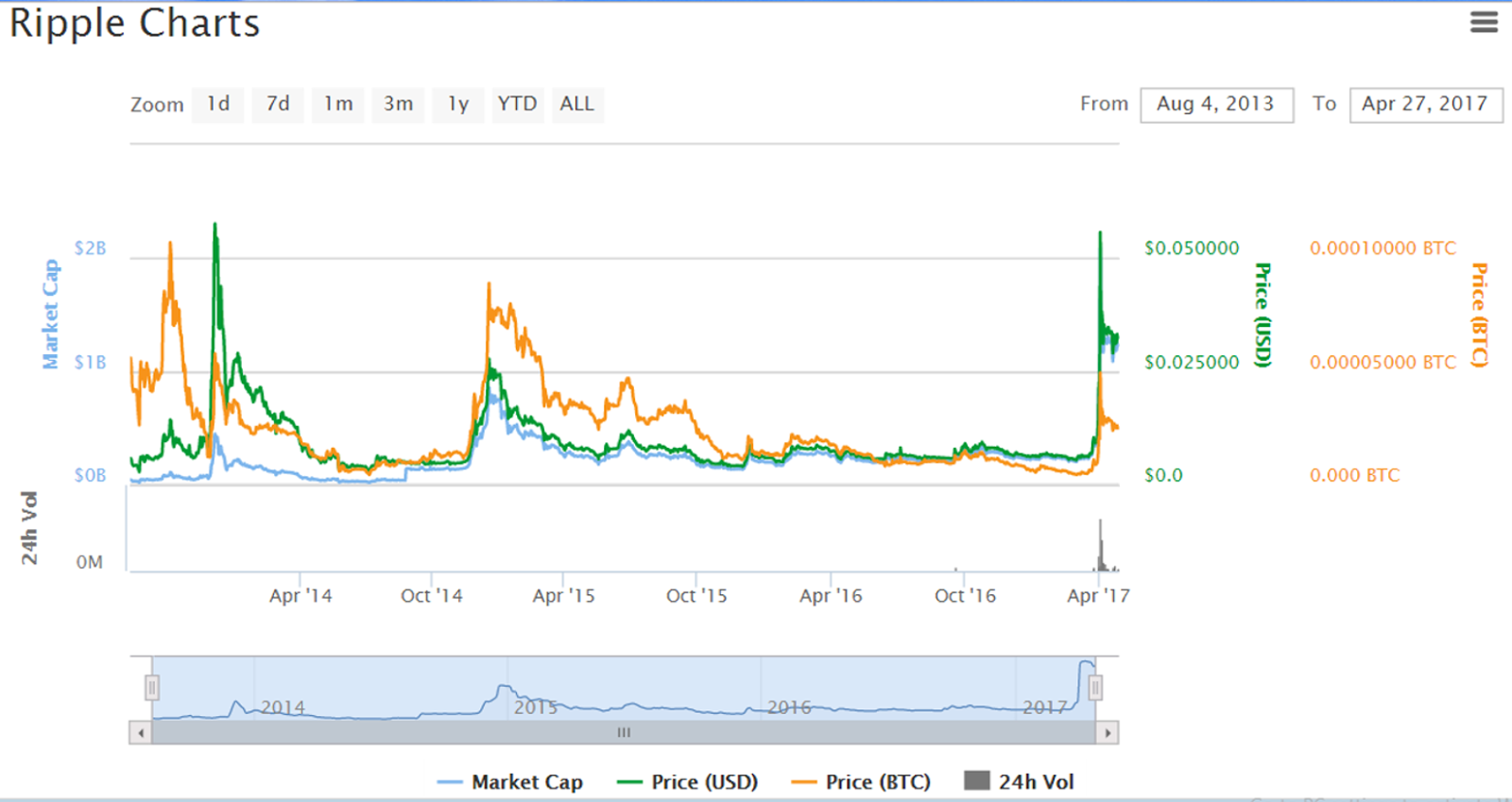 XRP Market Activity With Ripple's Head of XRP Markets