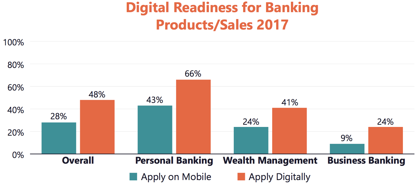 Banks Are Slow to Adopt Digital Sales Capabilities, but There Is Progress – Study by Avoka