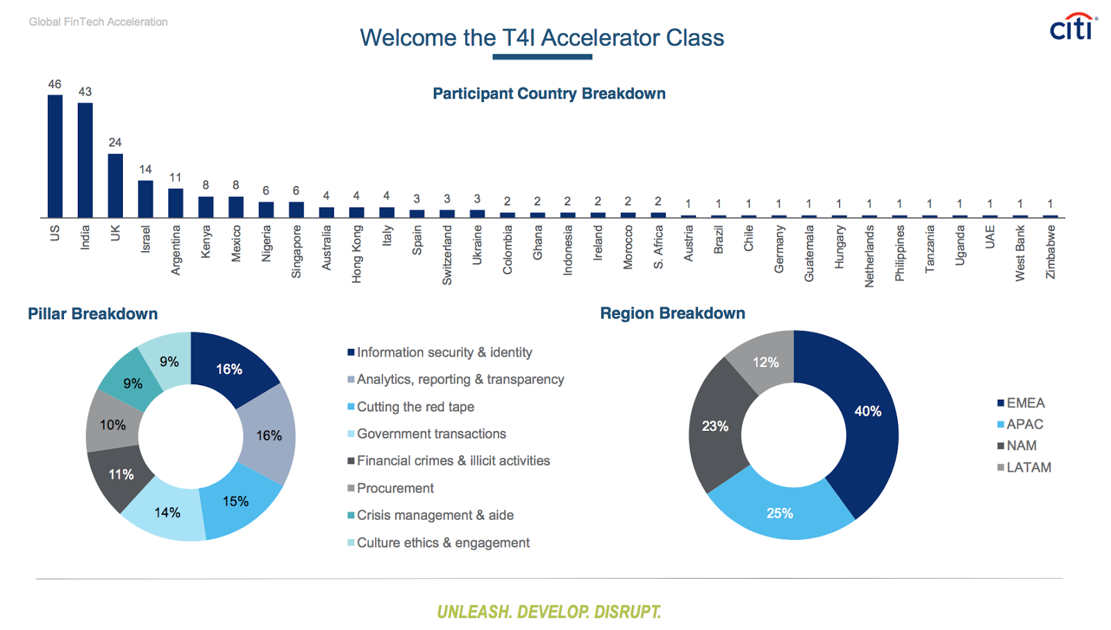 Announcing Innovators Participating in Citi T4I Challenge: 213 Talented Teams from 34 Countries Will Participate in a World-Class Growth Accelerator