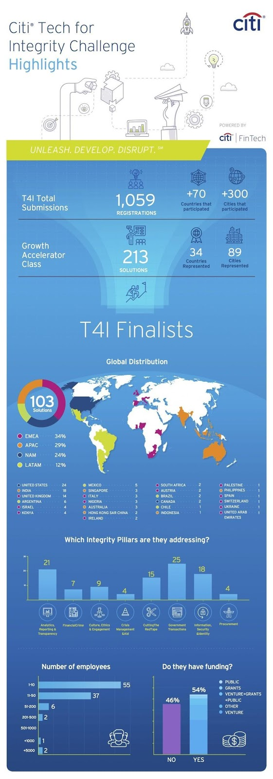 Citi Unveils 103 Finalists to Showcase Integrity Solutions to Citi & Ally Executives, Government Entities & Special Guests