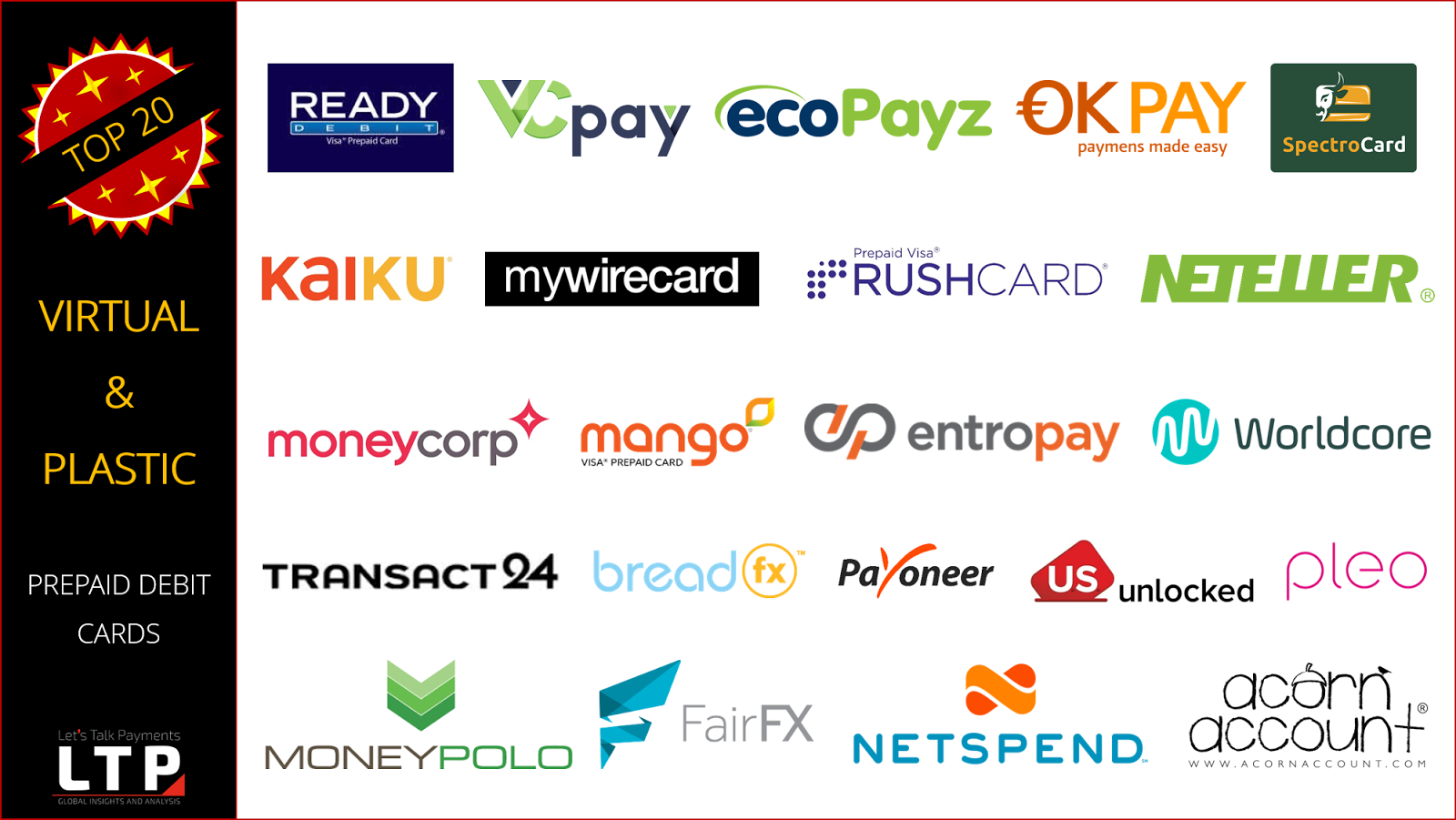 Top 20 Virtual/Plastic Prepaid Debit Cards for Travel