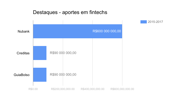 Why Brazil Is One of the Most Attractive Countries for FinTechs
