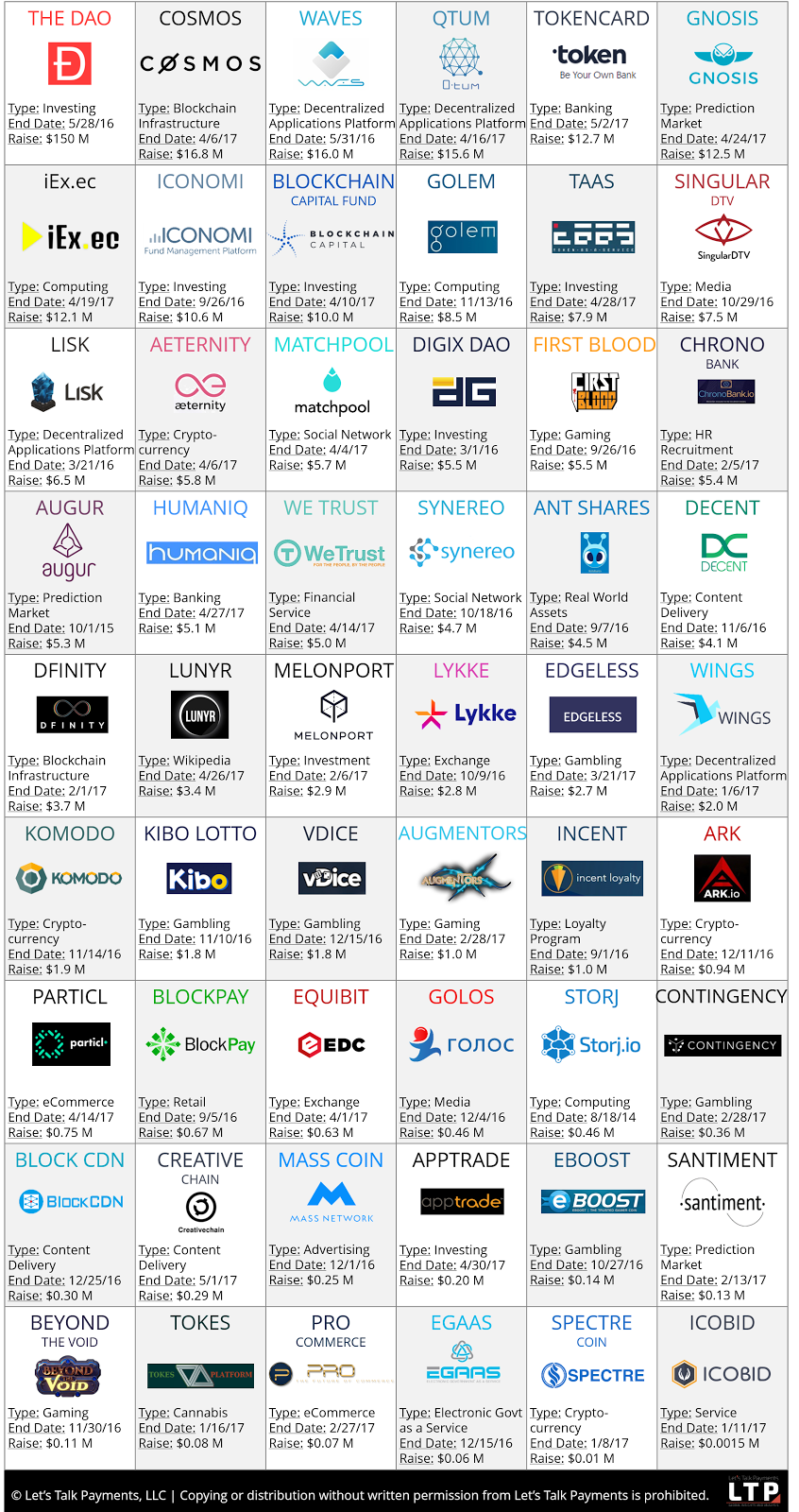 """ICO or Token Sale: What's in a Name? Well, Everything! A rose by any other name would smell as sweet – the quintessential Shakespearean analogy seems to be losing relevance in today's rapidly evolving technology investment scene, accentuated by multi-million dollar raises within minutes. Internet companies have been traditionally seen as lucrative, high growth investments, so much so that we went into a bubble a decade back, investing in anything internet. Interestingly, few select internet companies who leveraged the network effects in the right way have enjoyed unprecedented growth and monopoly. Among the abundant promises of the Distributed Ledger Technologies, including taking us to the Sun someday, walking on water and what not, a less magical one is the inherent network effects of DLT protocols. Some of these networks such as bitcoin and Ethereum have indeed seen substantial adoption and value appreciation (>100x). However, interesting enough is the fact that barring few exceptions, there aren't any companies operating these DLT networks, unlike traditional networks such as Facebook. So the natural follow on question would be that how do I get a piece of this network's value appreciation? Initial Coin Offering, bad. Token sale, good Well, there exists an option to invest in these protocols, some call it ICO while others prefer Token sale and we have seen quite a few of those over past two years: Source: coinmarketcap.com, inclusive of token sales and pre-sales data (numbers might fluctuate because of the averaging done by coinmarketcap) Initial Coin Offerings immediately draws parallel with IPOs in the reader's mind, however, coins, under existing legal boundaries, in no way represent stake in the company, consequently, coin holders do not have any right to company's profits. Some companies clearly specify the aforementioned fact in their prospectus while others simply bypass this confusion by calling the fundraising as """"token sale"""". Protocol Tokens or coins m"""