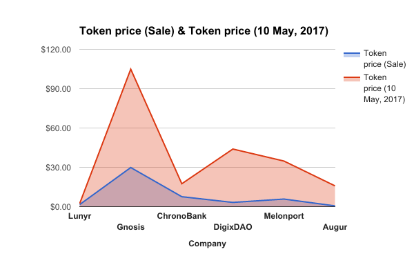 ICO or Token Sale: What's in a Name? Well, Everything!