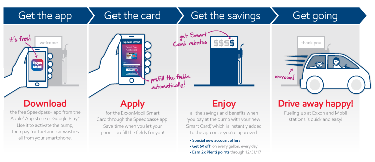 Citi Retail Services & ExxonMobil Unveil New In-App Mobile Feature: ExxonMobil's Speedpass+