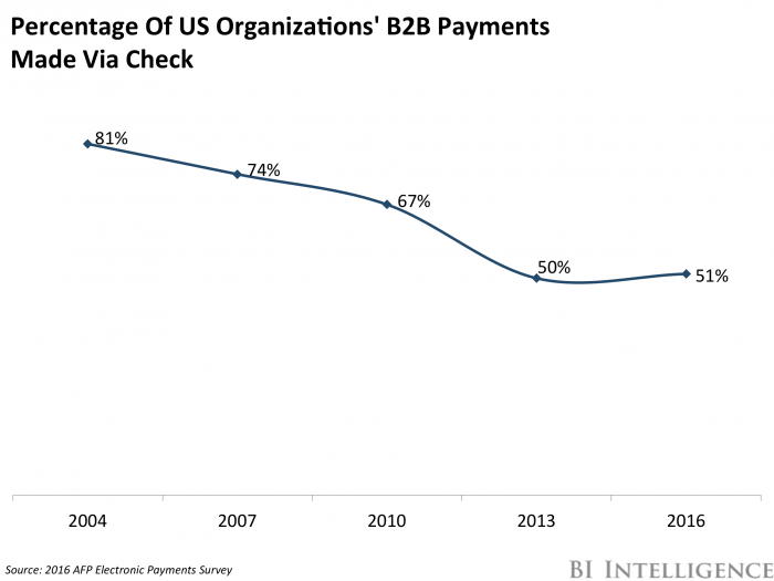 How is FinTech Impacting B2B Payments?