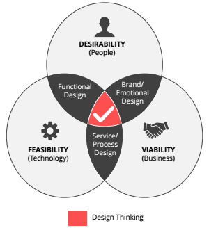 Design Thinking: Evolving the Global Business Landscape – a Research Report by MEDICI