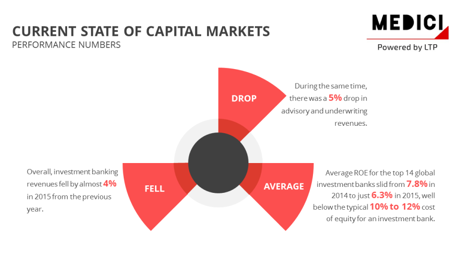 Innovation in Capital Markets Technology – A Research Report by MEDICI