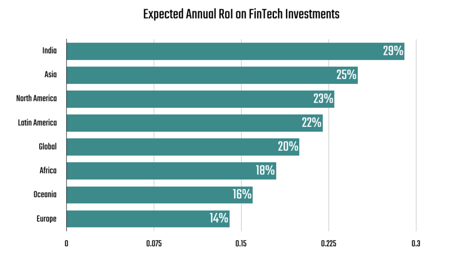India Offers the Highest Expected ROI on FinTech Projects – 29% Versus the Global Average of 20%