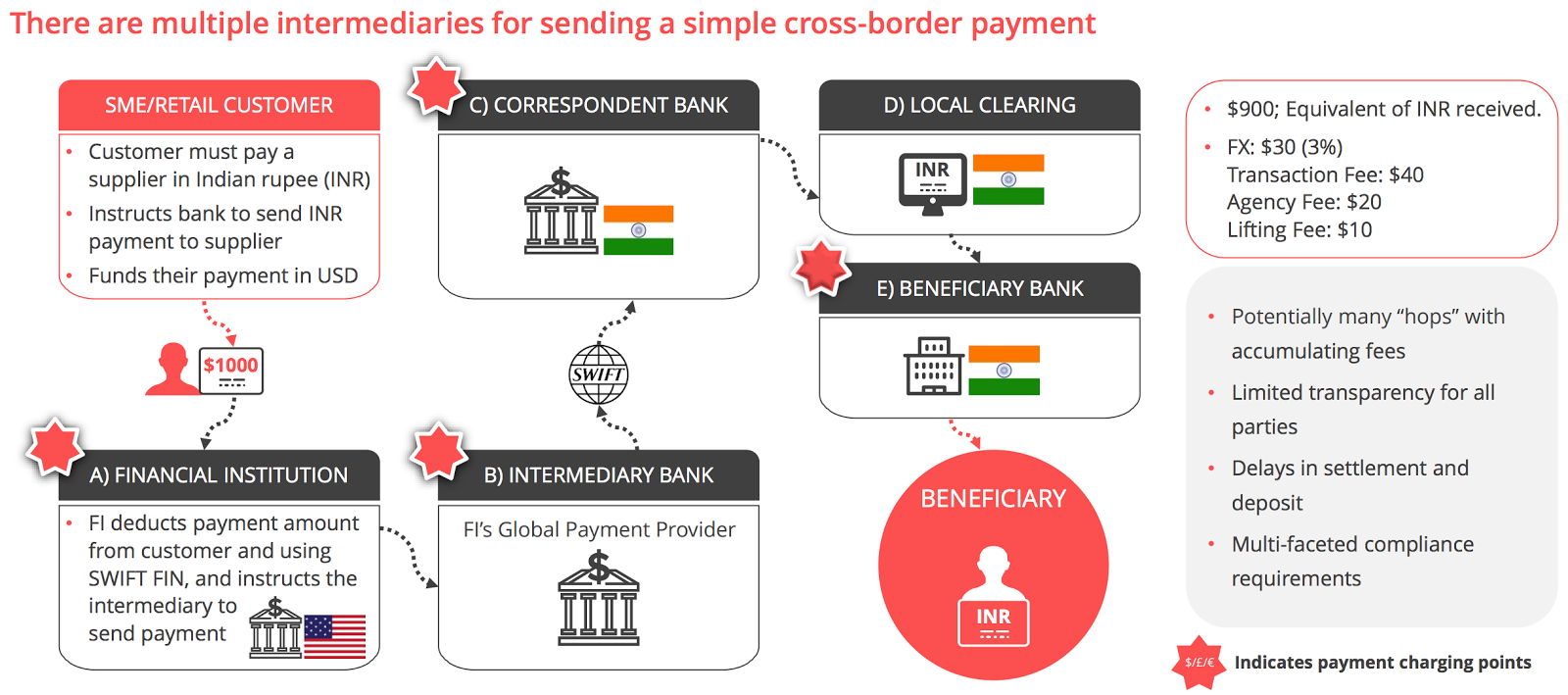 Diving Deep Into Recent Trends in International Payments – New Research Report by LTP & InstaReM