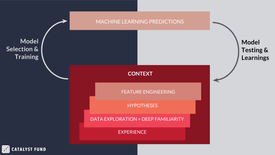 Racing into Machine Learning: Data Readiness and the Developing World