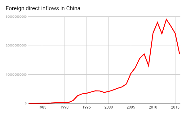 Foreign direct inflows in China 1982-2016