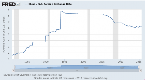 China/US Foreign Exchange Rate.