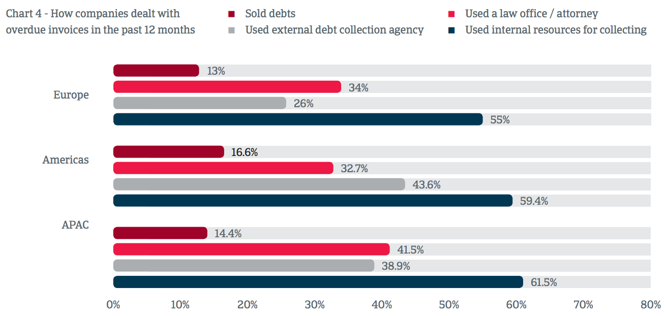 FinTech Startups Changing the Debt Collection Experience for Businesses & Consumers