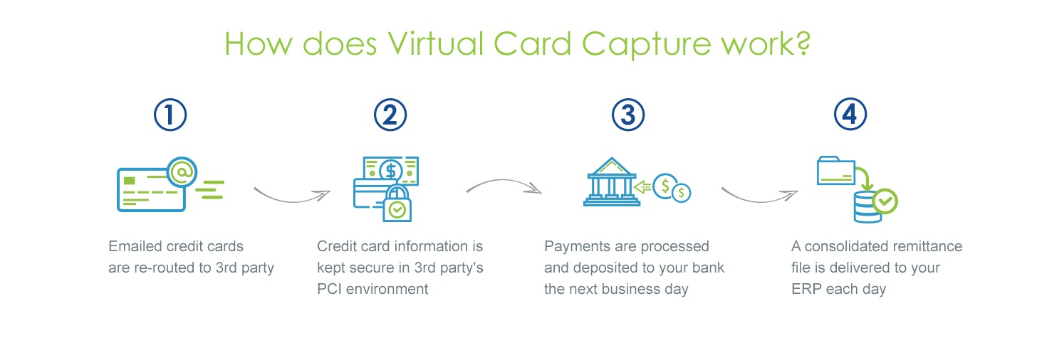 Virtual Cards: The B2B Payment Method of the Future