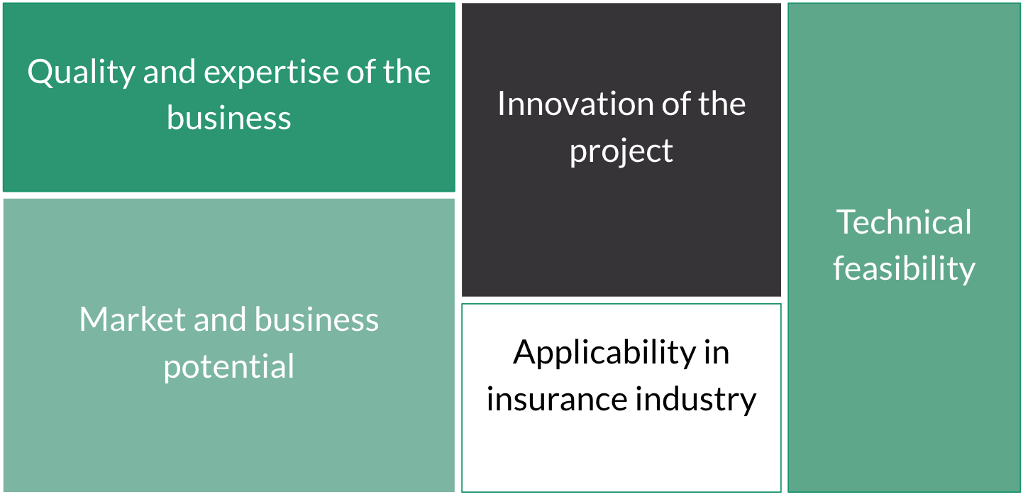 Apply Now for Open-F@b Call4Ideas 2017 by BNP Paribas Cardif to Build the Insurance Industry of Tomorrow