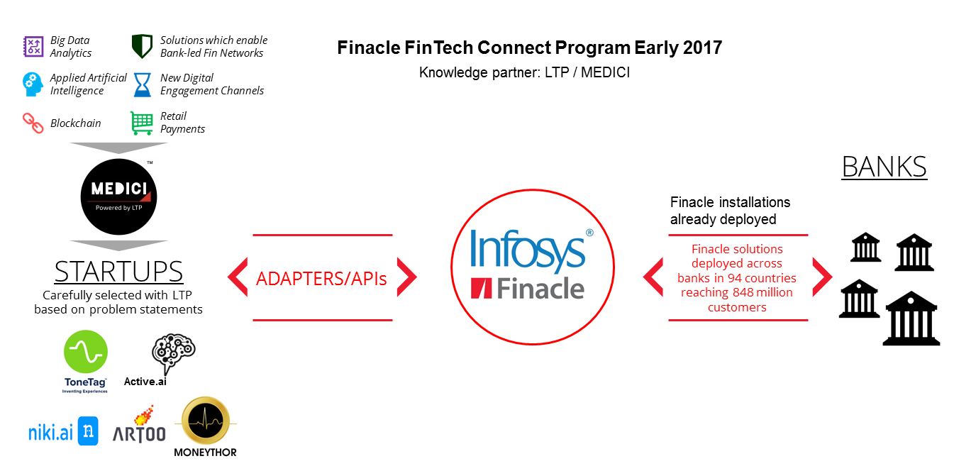 Building Banking Ecosystems Through Collaboration: How FinTechs Are Partnering With Infosys Finacle to Achieve Global Reach