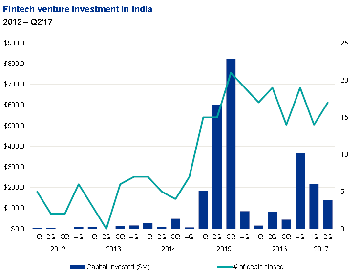 Why Global FinTechs Should Look at India as a Market