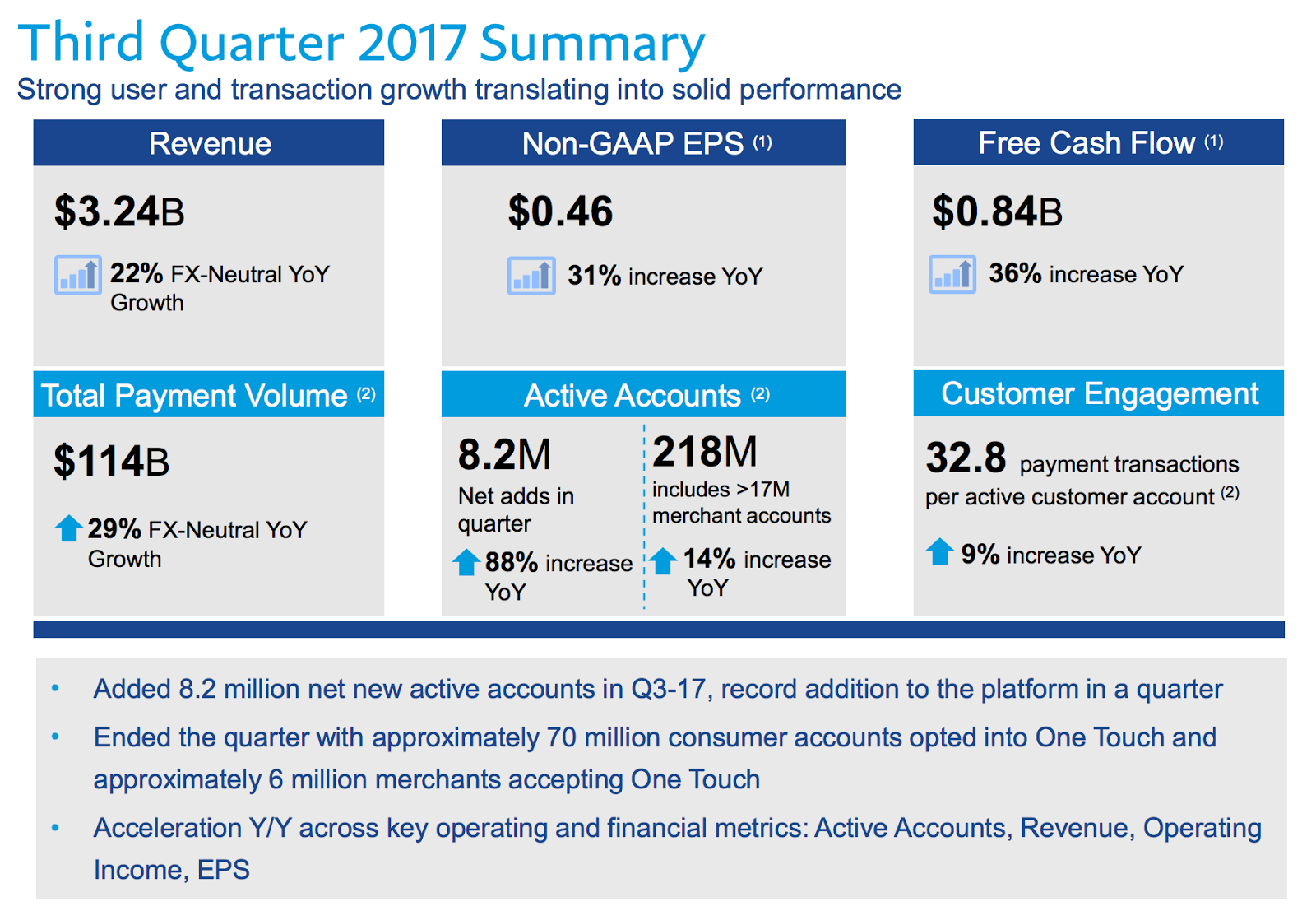 All You Need to Know About PayPal's Earnings Results [Curated Content]