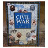 CIVIL WAR WALL CHART