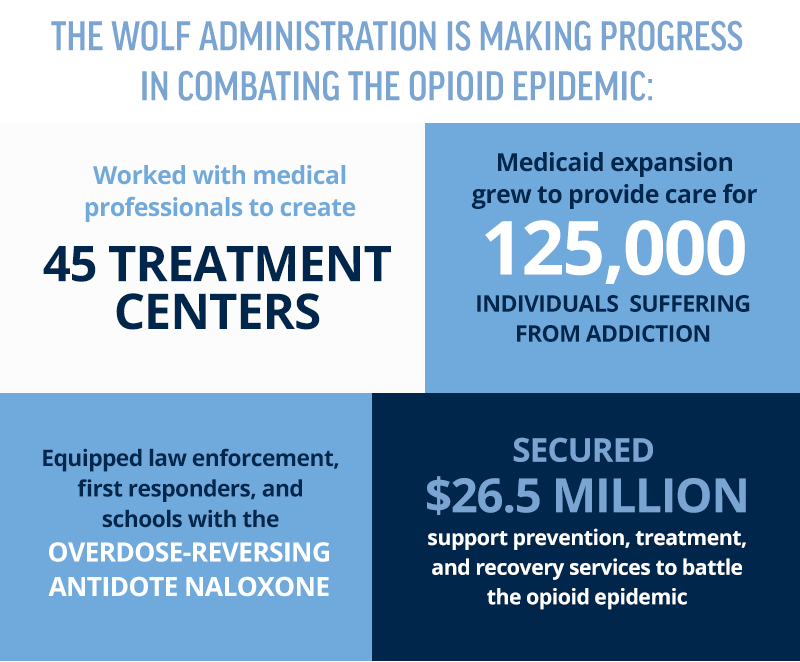 The Wolf administration is making progress in combating the opioid epidemic.