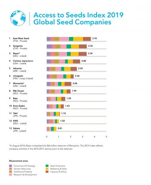 Access to Seeds Index 2019 – Global Seed Companies Is Now Available…