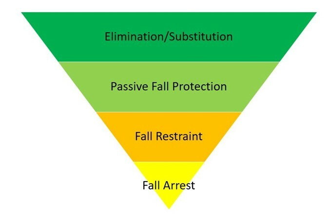 fall-protection-hierarchy.jpg#asset:213605