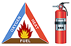 Fire-Triangle-Extinguisher-4.png#asset:223360