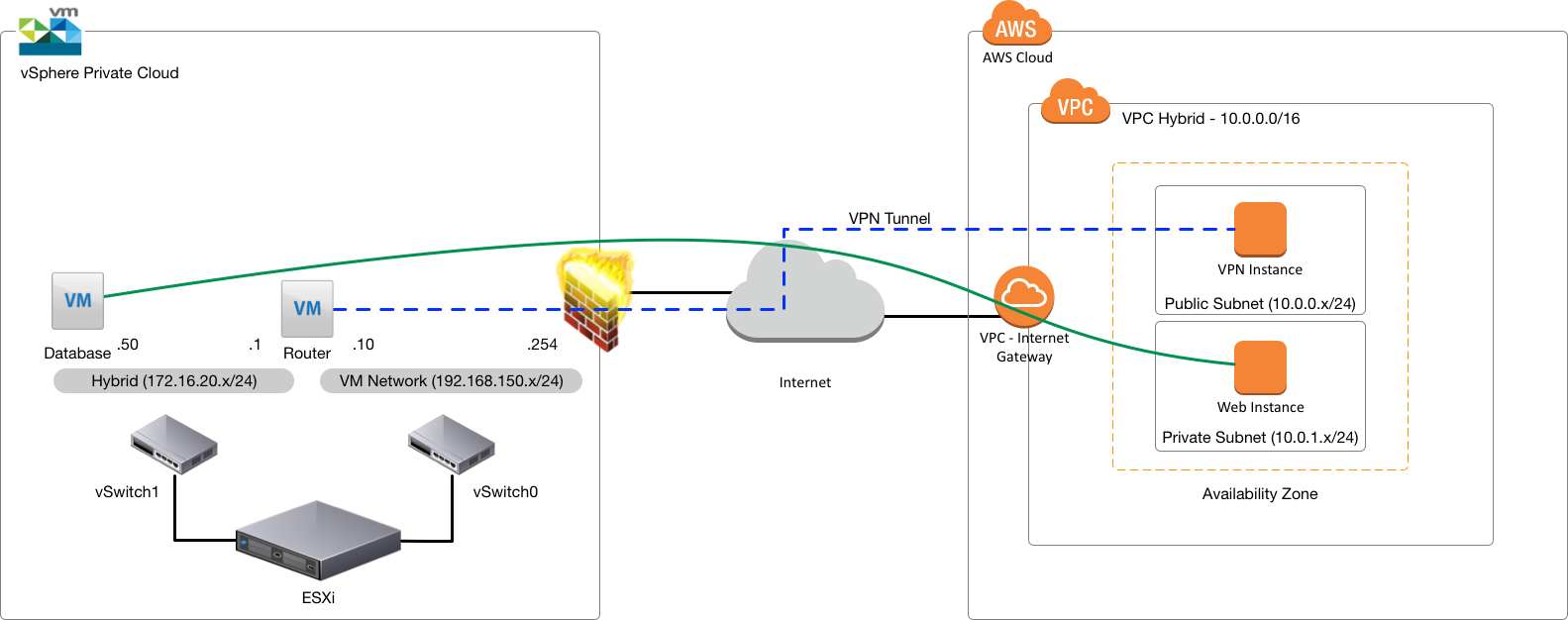 Building A Dynamic vSphere/AWS Hybrid Cloud Lab - Part 1