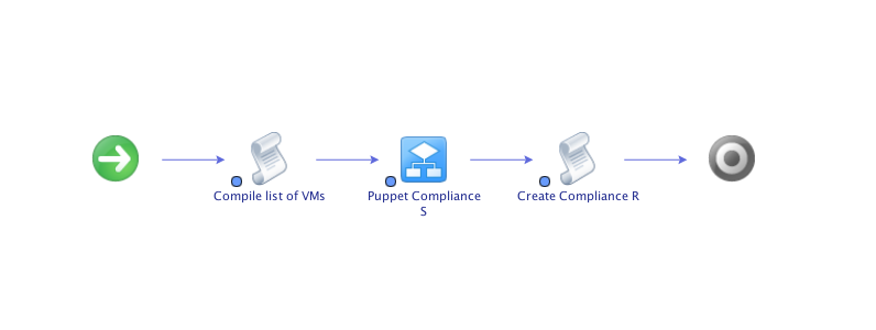 Puppet DevOpsSec with VMware vRealize Orchestrator