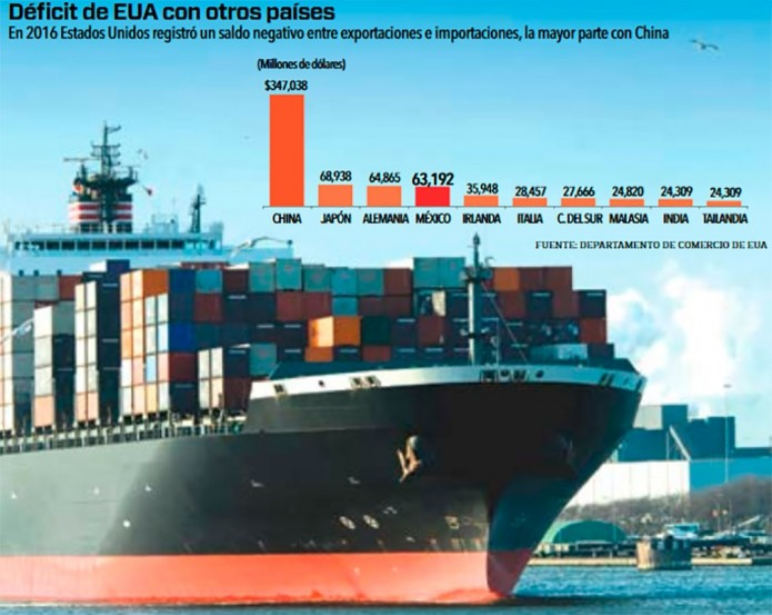 China 'acapara' déficit comercial de EUA