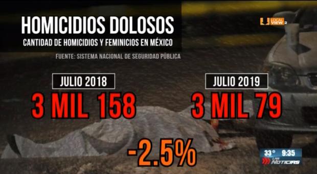 Otra vez Nuevo León encabeza la lista de estados con más aumento de homicidios
