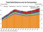 For the 17th Straight Quarter, US Household Debt Increases; Delinquencies at 7-Year High