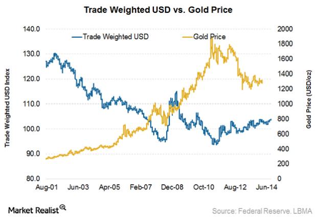 Bitcoin gold vs usd