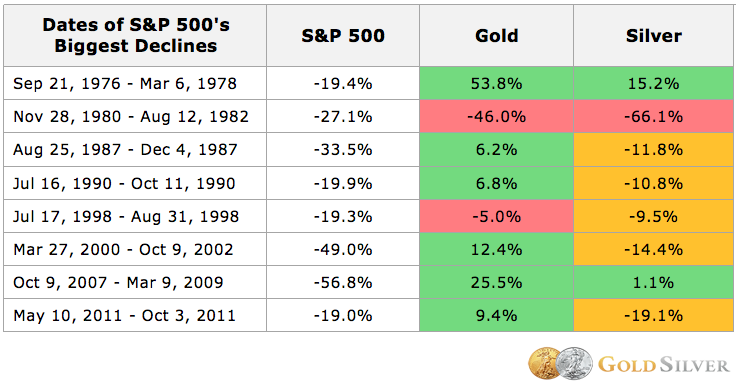Precious metals prices during market crashes